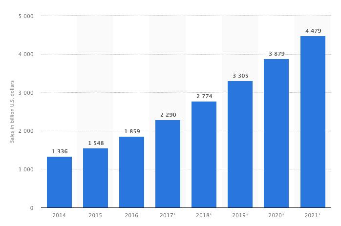 Current Ecommerce Trends Revenue Prediction 2018